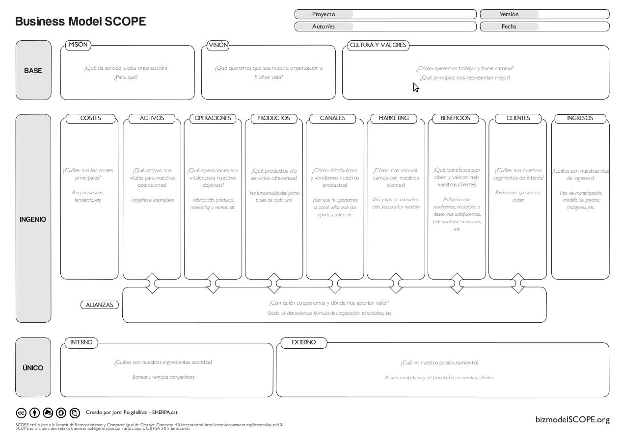 Plantilla del modelo de negocio SCOPE