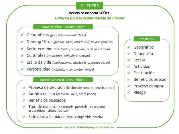 FICHA - Criterios para la segmentación de clientes - Modelo de Negocio SCOPE