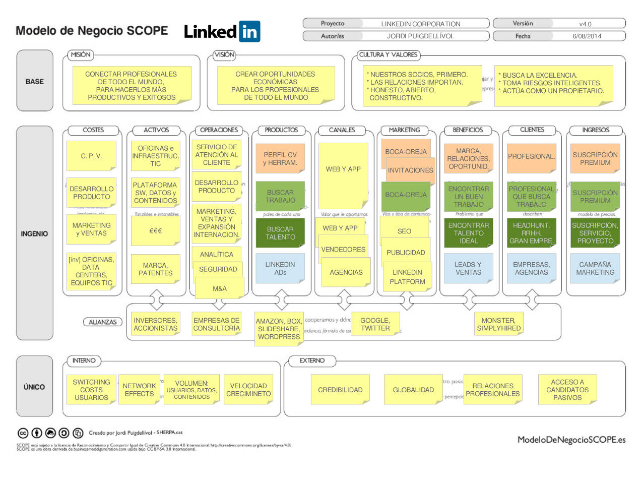 Linkedin – Modelo de Negocio SCOPE