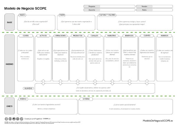 Los 3 bloques del Modelo de Negocio SCOPE