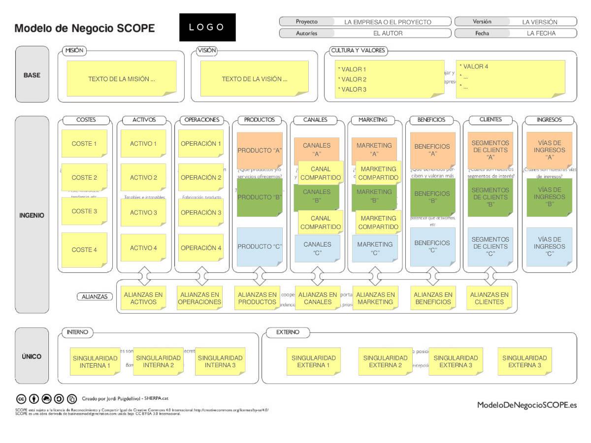 Plantilla Modelo de Negocio SCOPE para EDITAR